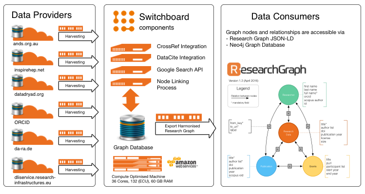 Research Data Switchboard Architecture